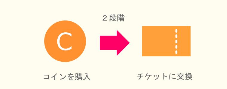 『マンガJam』コイン購入 チケット交換